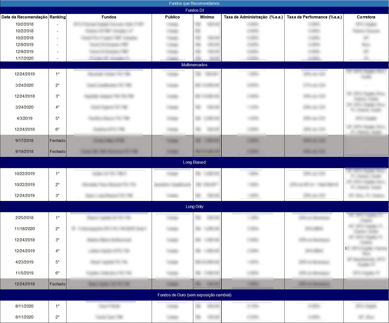 Lista de gestores recomendados no Nord Fundos.