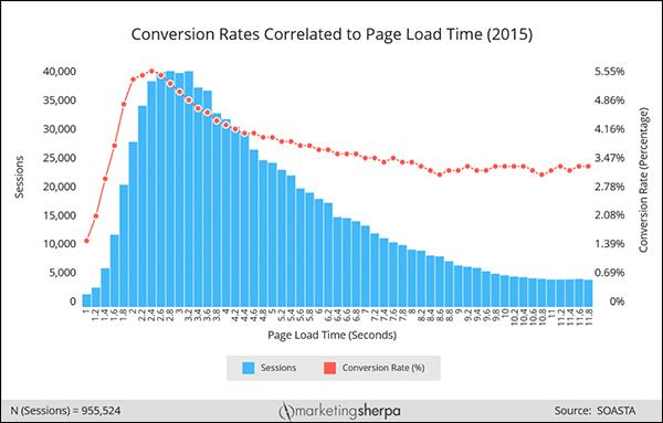Sayfa yükleme süresi ve dönüşüm oranı arasındaki ilişkiyi gösteren grafik
