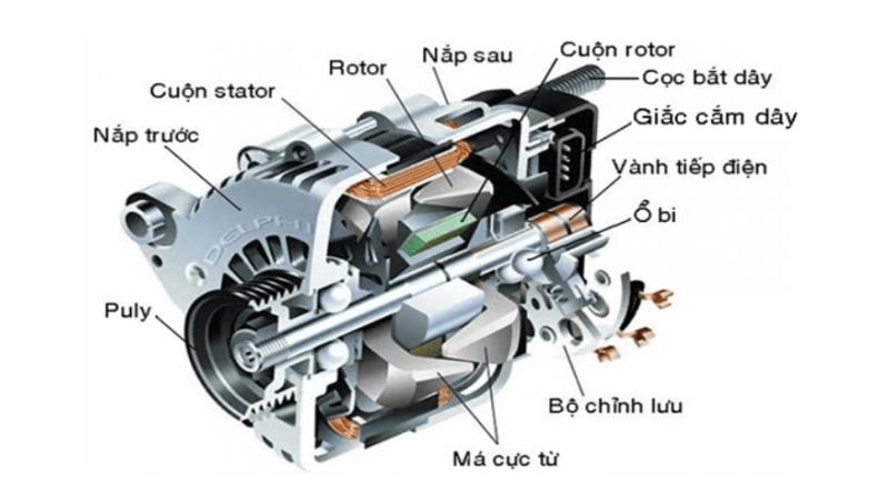 Hiện tượng phát nóng và dòng điện xoáy trong máy điện là gì?