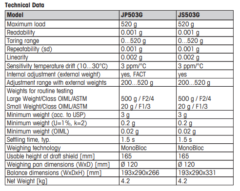 Complete Balance specifications as per Manufacturer's Manual