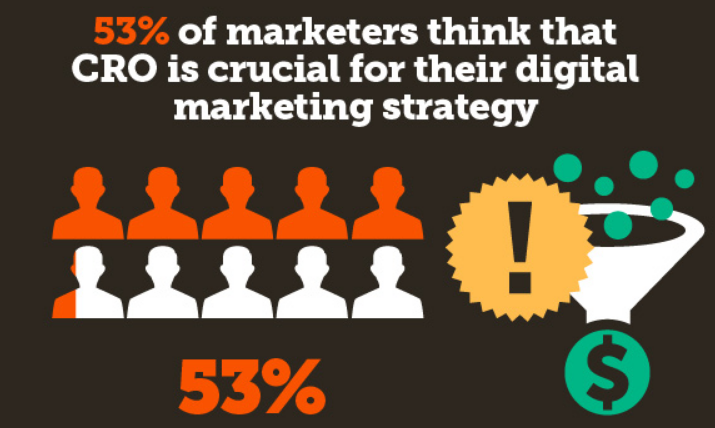 53% of marketers consider CRO crucial for their online marketing strategy