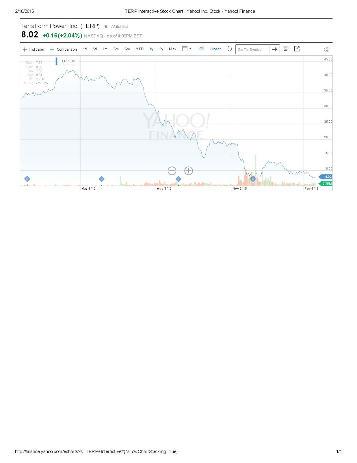 TERP Interactive Stock Chart _ Yahoo! Inc.jpg