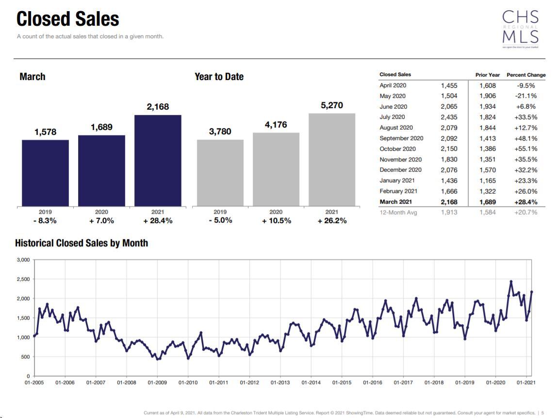 chart Closed Sales