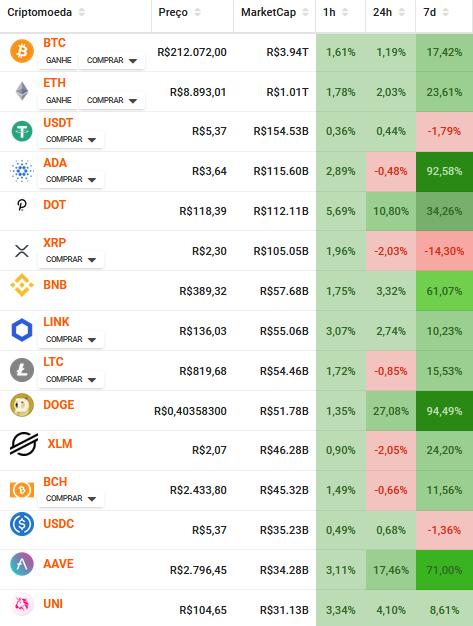 15 principais criptomoedas do mercado