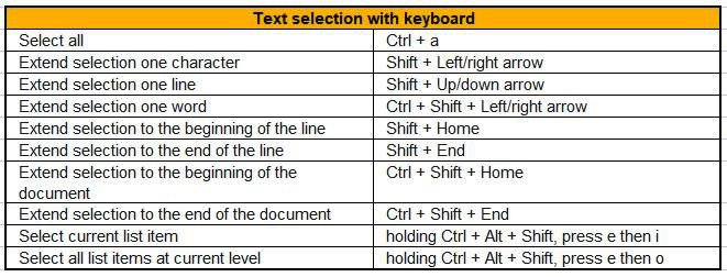 text selection shortcuts for google docs