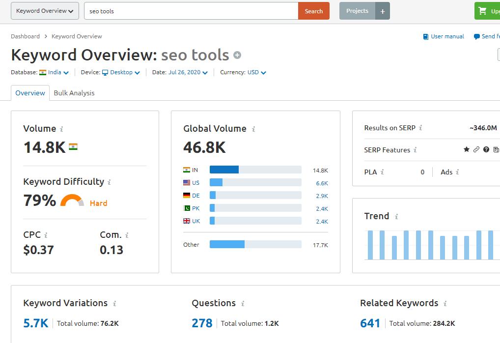 Semrush keyword researcg tool