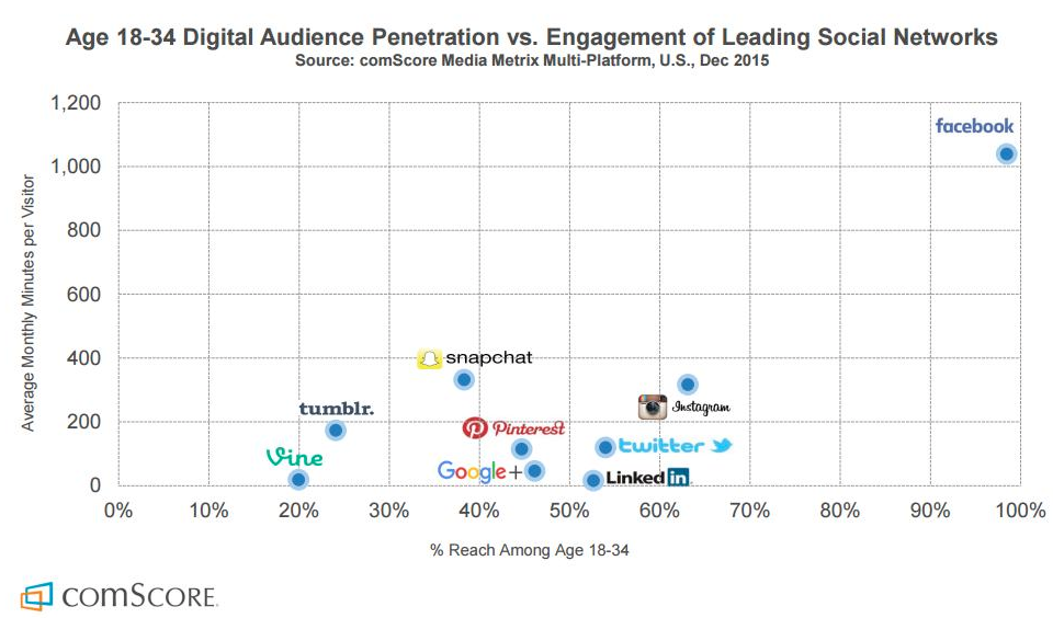 audience-penetration-vs-engagement