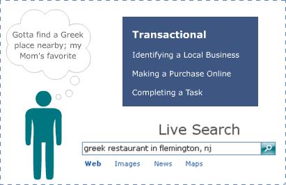 keyword analysis - transactional query