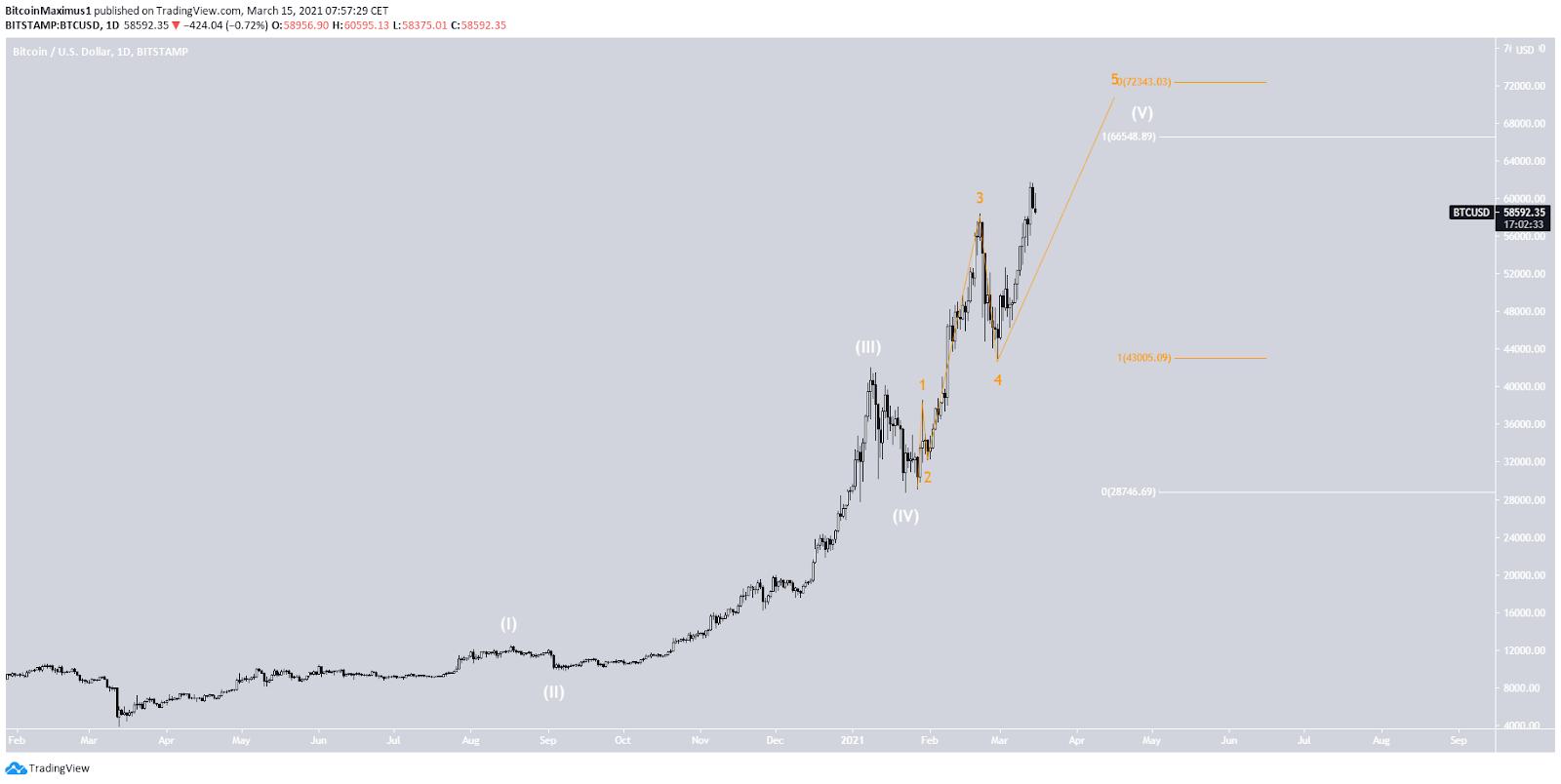 Bitcoin Preis Langzweitwellenanalyse 15. März 2021
