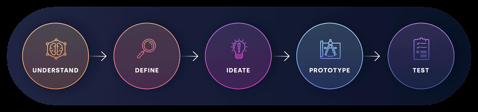 Design Process App Design App ontwikkelaar App laten maken