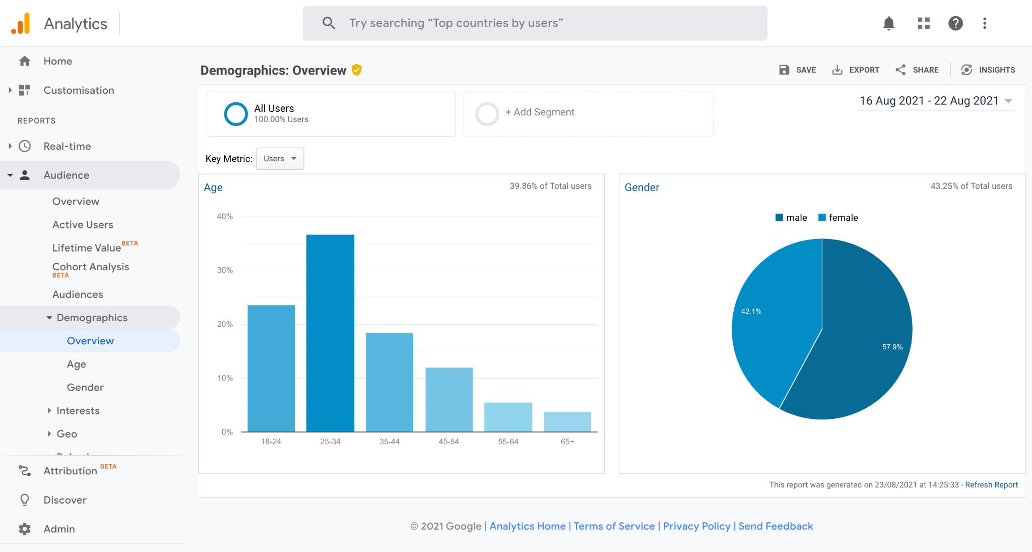 Screen shot of Google Analytics