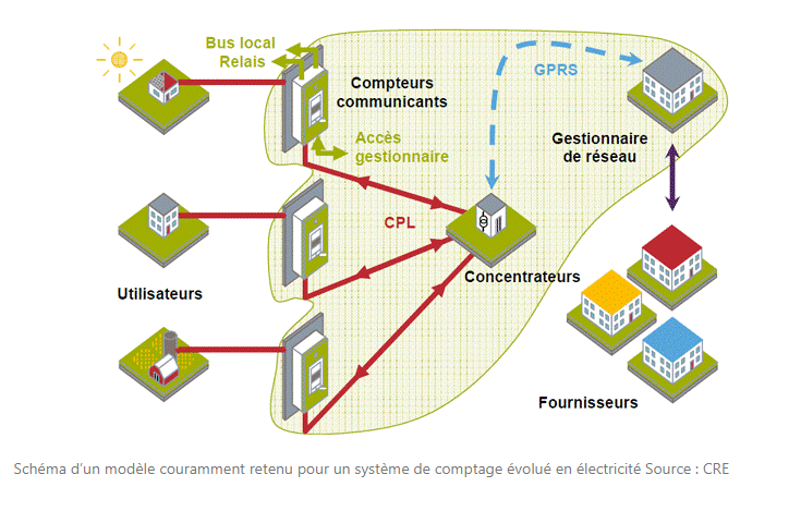 Schéma d'un système de comptage évolué en électricité