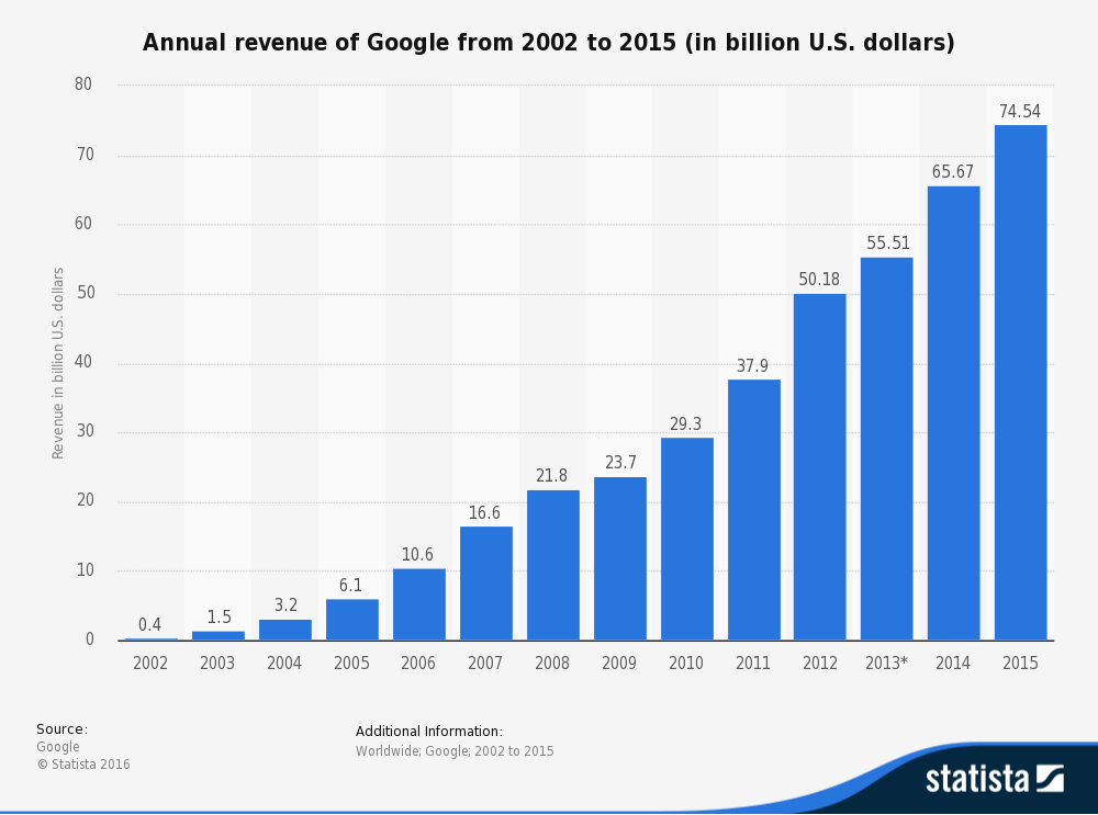 statistic_id266206_google_-global-annual-revenue-2002-2015.png