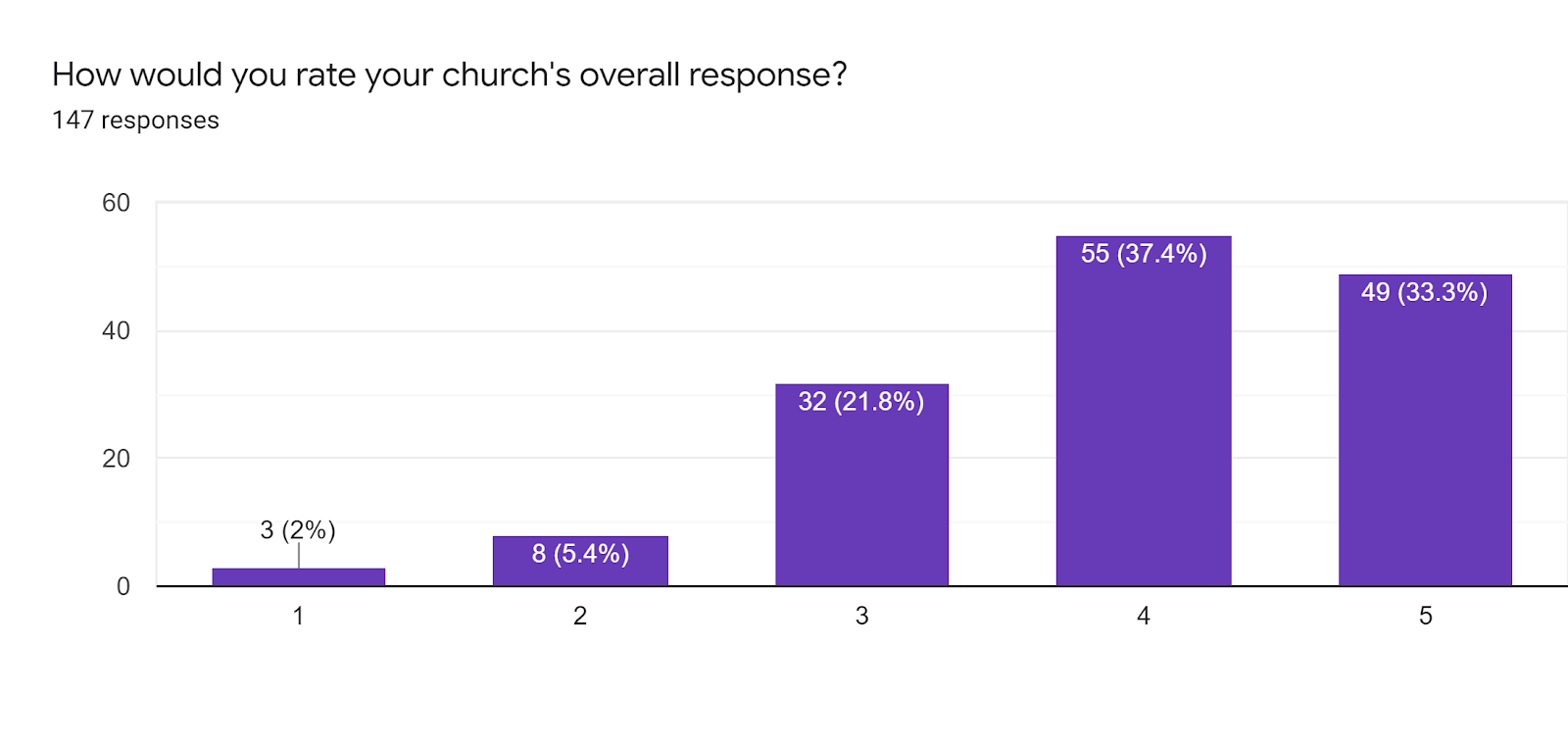 Question title: How would you rate your church's overall response? average 4.5