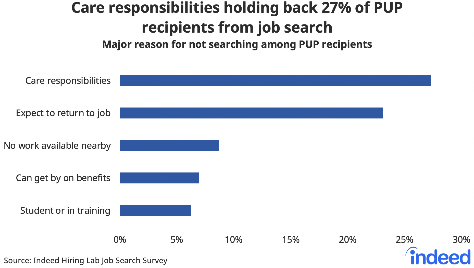 """Bar chart titled """"Care responsibilities holding back 27% of PUP recipients from job search."""""""