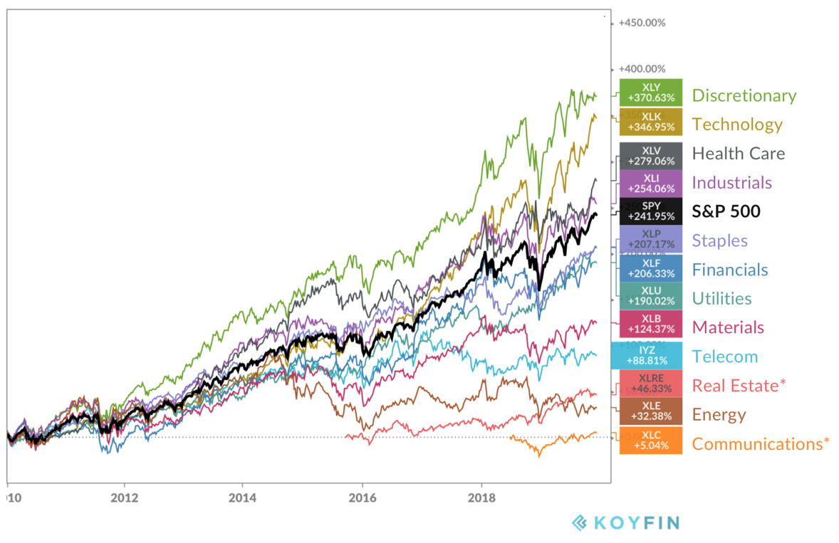 Sector performance over the past decade 2010 - 2020