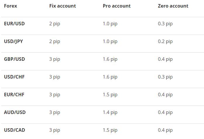 Sàn NordFX cung cấp rất nhiều loại tài khoản khác nhau