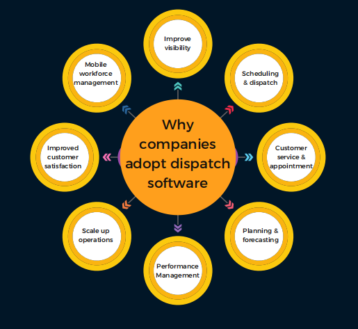why companies adopt dispatch software: Tookan