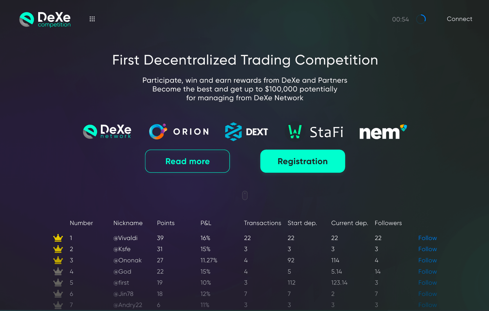 Blog DeXe Decentralized Social Trading