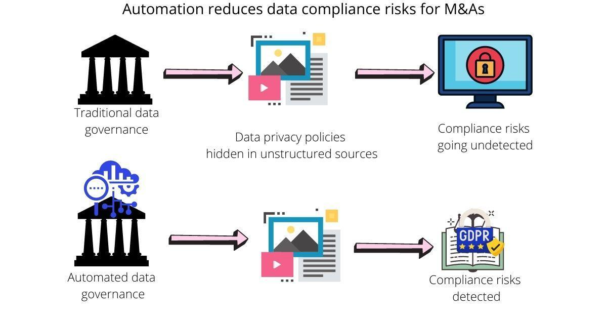 Automate Due Diligence Tasks For Mergers And Acquisitions: data governance analysis