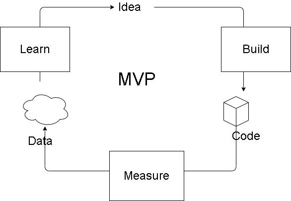 MVP and MMP