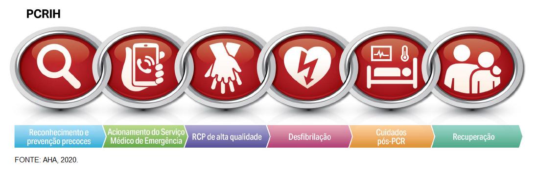 Cadeia de sobrevivência da AHA na parada cardiorrespiratória intra hospitalar (PCRIH) em adultos