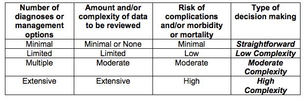 EM Code Components: Medical Decision Making