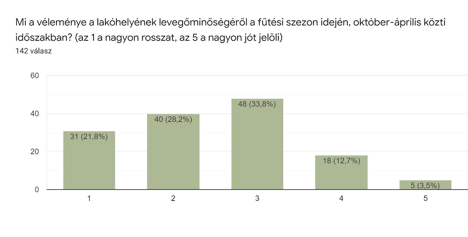 Űrlapok-válaszdiagram. Kérdés címe: Mi a véleménye a lakóhelyének levegőminőségéről a fűtési szezon idején, október-április közti időszakban? (az 1 a nagyon rosszat, az 5 a nagyon jót jelöli). Válaszok száma: 142 válasz.
