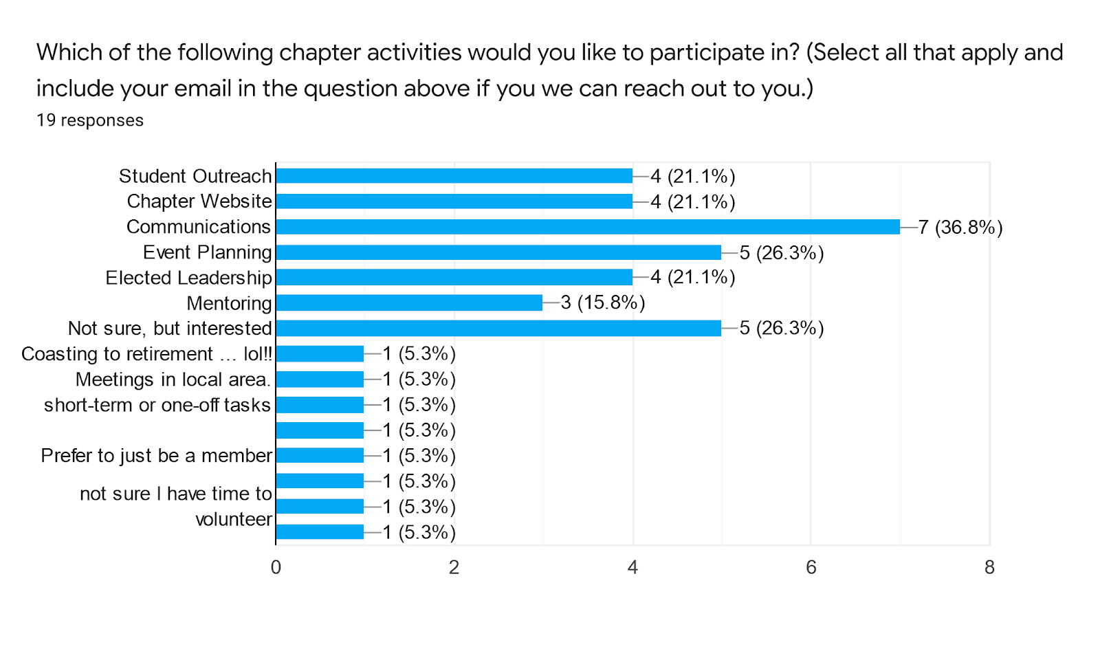 Forms response chart. Question title: Which of the following chapter activities would you like to participate in? (Select all that apply and include your email in the question above if you we can reach out to you.). Number of responses: 19 responses.