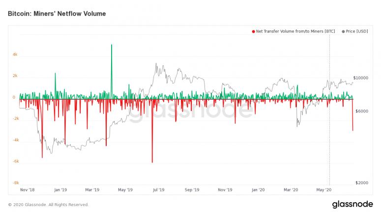 glassnode-studio_bitcoin-шахтеры-NetFlow-объем