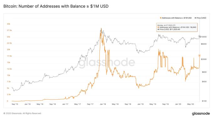 Número de endereços com mais de 1 milhão em bitcoin