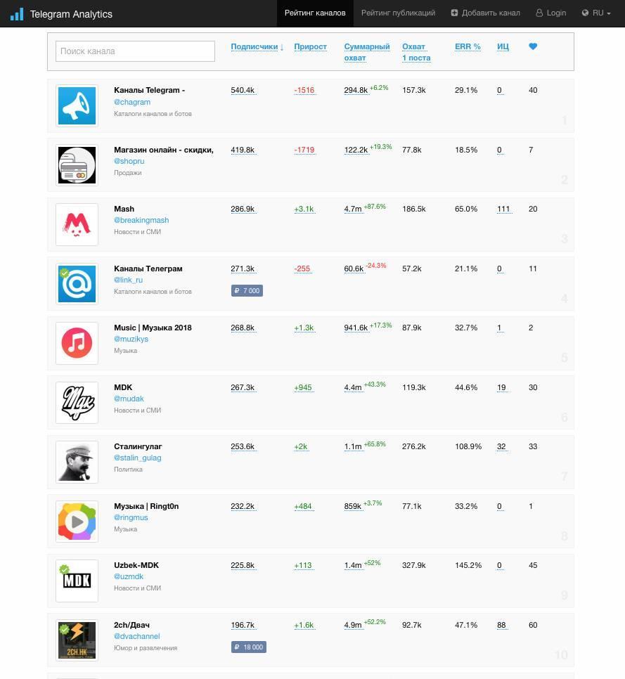 Image result for Telegram каналы