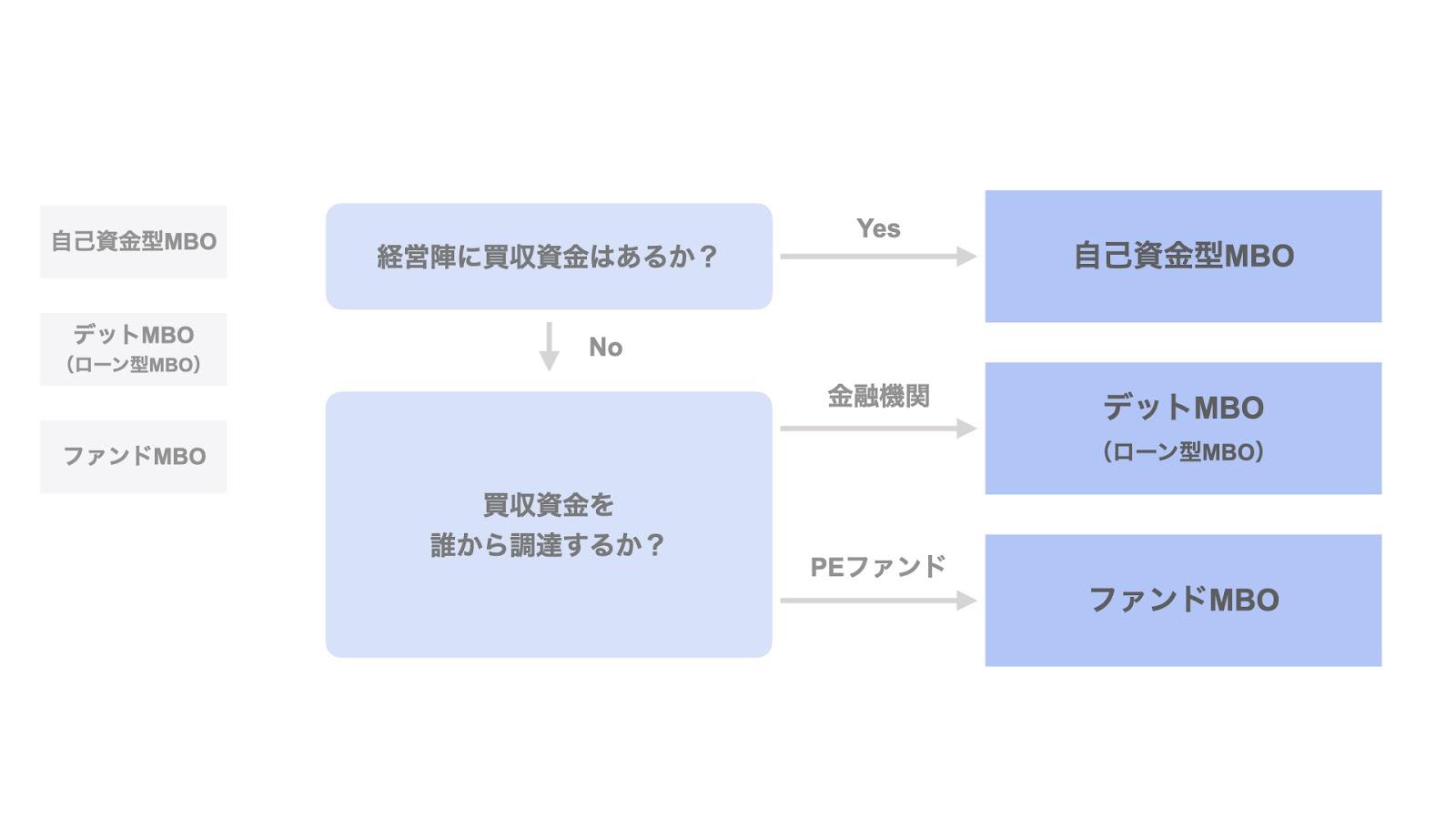 MBOのスキームの3類型