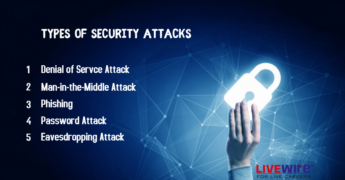Types of security attacks in network security- Livewire Ambernath