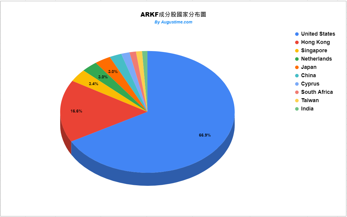 ARKF成分股國家分布狀況
