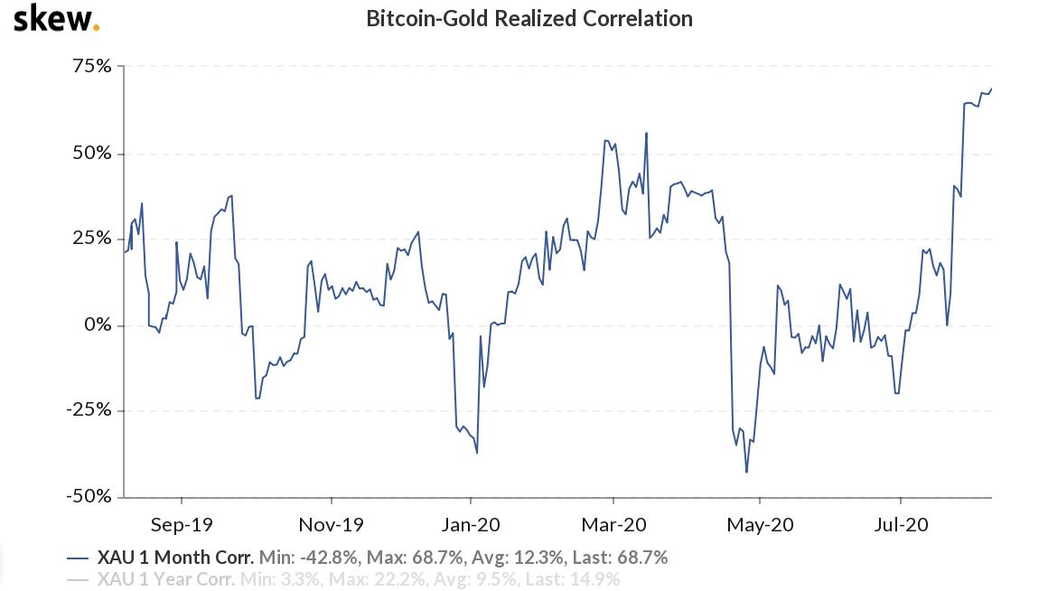 Correlación entre el oro y el Bitcoin. Fuente: Skew