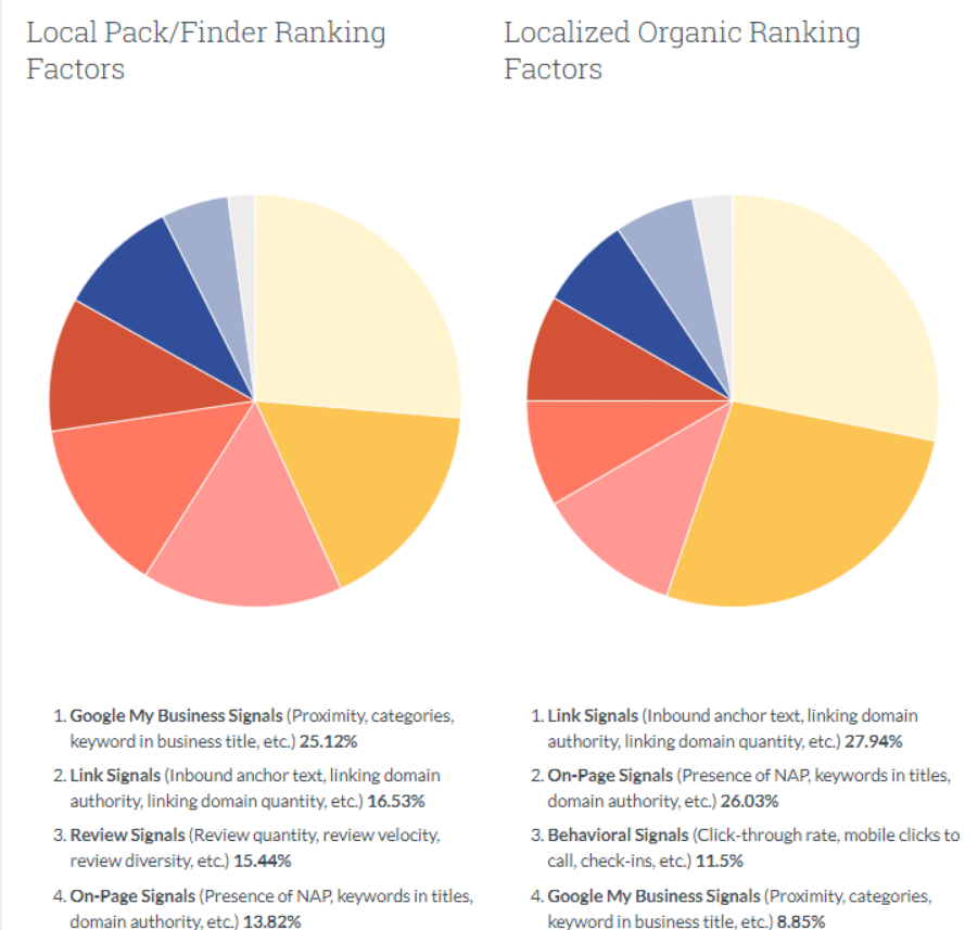 Local Pack/Finder Ranking  Factors  1. Google My Business Signals (Proximity, categories,  keyword in business title, etc.) 25.12%  2. Link Signals (Inbound anchor text, linking domain  authority, linking domain quantity, etc.) 16.53%  3. Review Signals (Review quantity, review velocity,  review diversity, etc) 15.44%  4. On-page Signals (Presence Of NAP, keywords in titles,  domain authority, etc) 13.82%  Localized Organic Ranking  Factors  1. Link Signals (Inbound anchor text, linking domain  authority, linking domain quantity, etc.) 27.94%  2. On-Page Signals (Presence of NAP, keywords in titles,  domain authority, etc) 26.03%  3. Behavioral Signals (Click-through rate, mobile clicks to  call, check-ins, etc.) 11.5%  4. Google My Business Signals (Proximity, categories,  rd in business title. etc) 8.85%