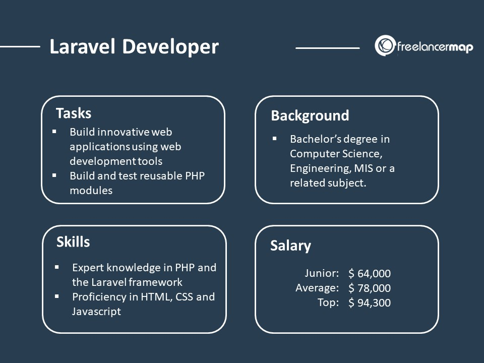 Role Overview of a Laravel Developer - responsibilities, skills, background and salary