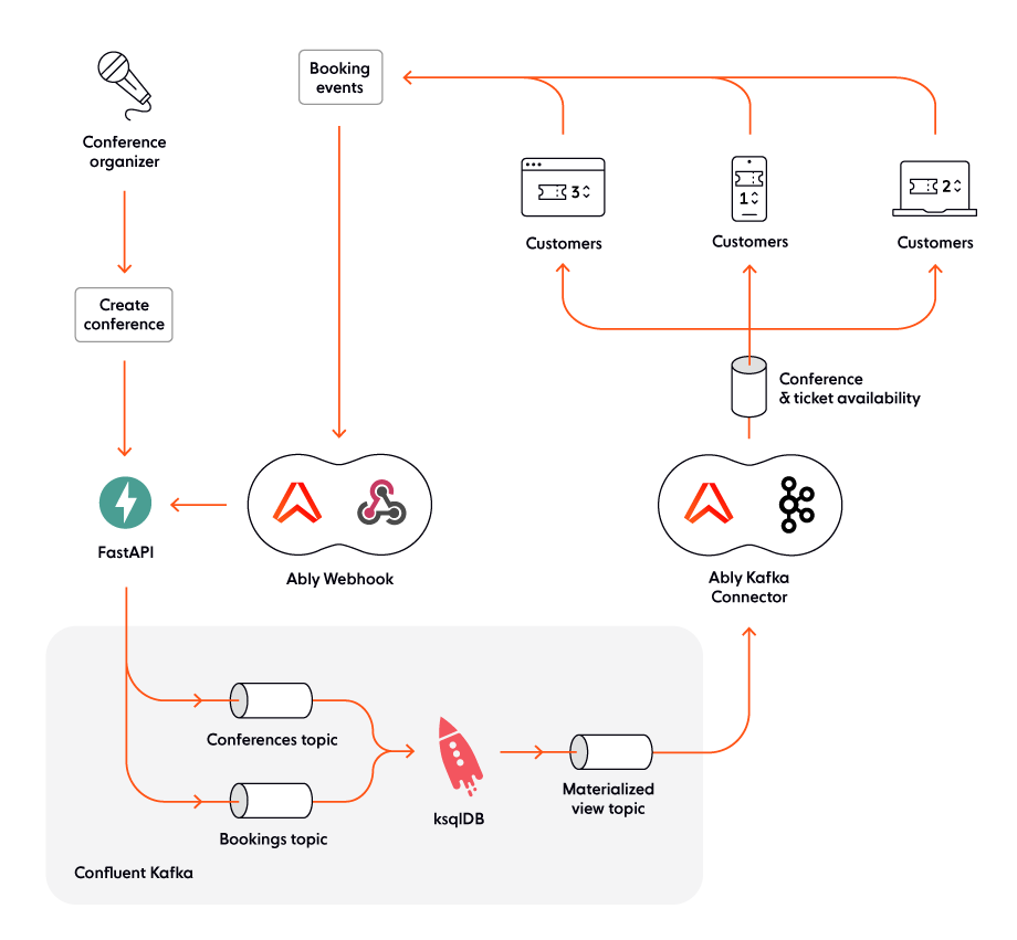 Architecture of our realtime ticket booking solution: Apache Kafka, Python and FastAPI, ksqlDB, and Ably Realtime for scalable pub/sub