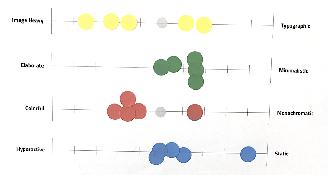 A design spectrum board illustrates the desired weighting across a scale of design characteristics like image heavy vs typographic, elaborative vs minimalistic etc.