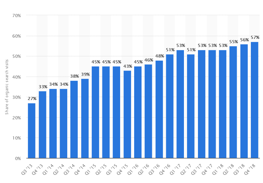 Chart showing growth of mobile first indexing
