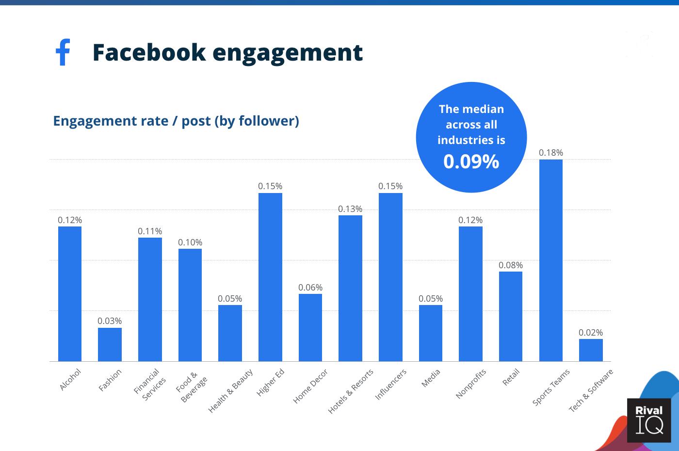 facebook engagement stats