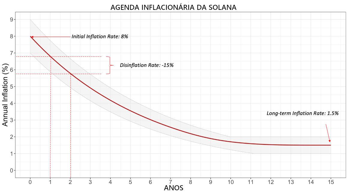 Agenda inflacionária da Solana (SOL)