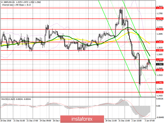 GBP / USD: plan for the US session on January 3. Pound buyers are trying to return to the market