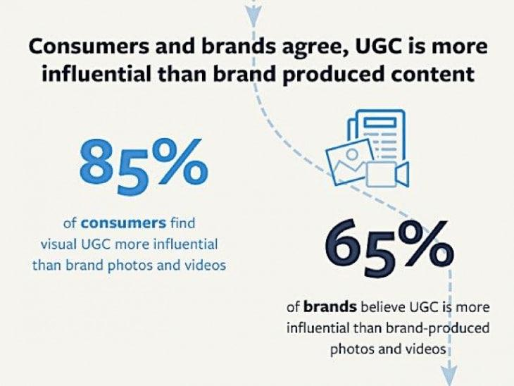 user generated content statistics