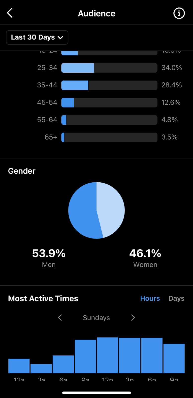 Demographic Examples Of Instagram Insights