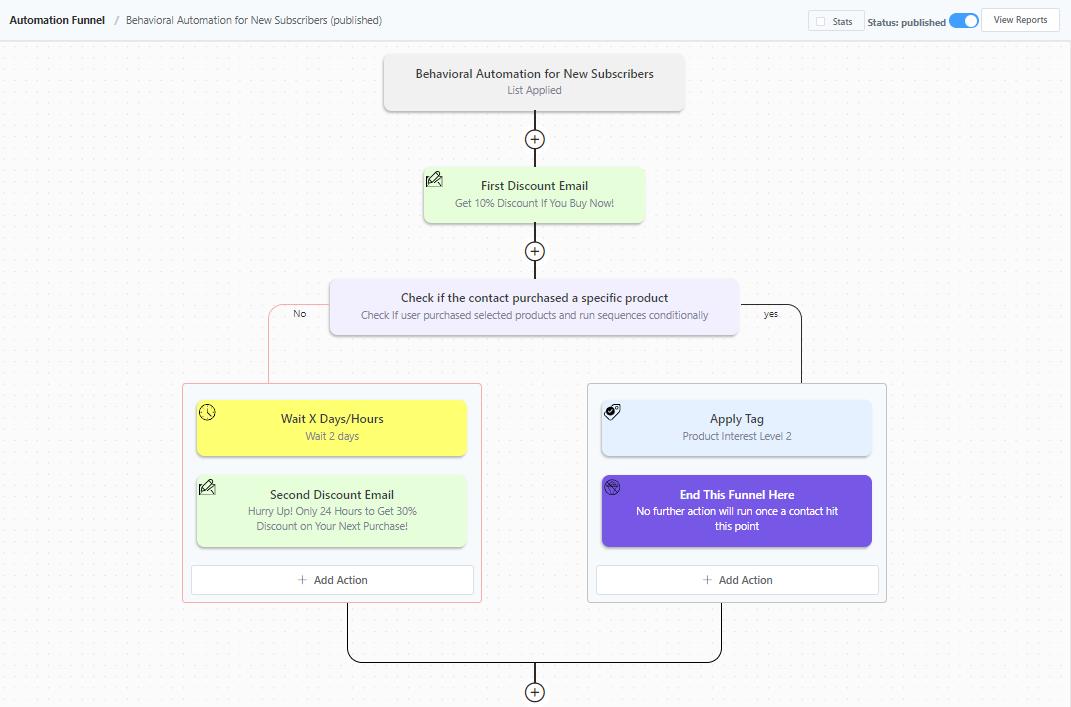 woocommerce email marketing automation, woocommerce behavioral emails, woocommerce automation