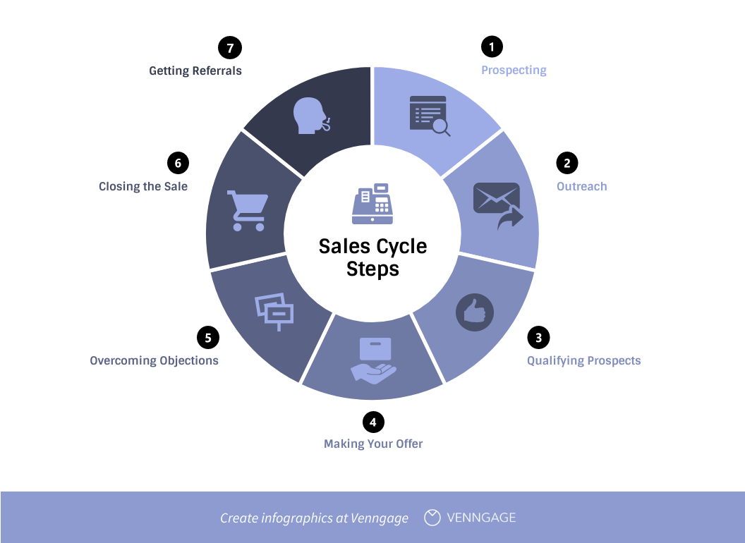 steps in a sales cycle infographic