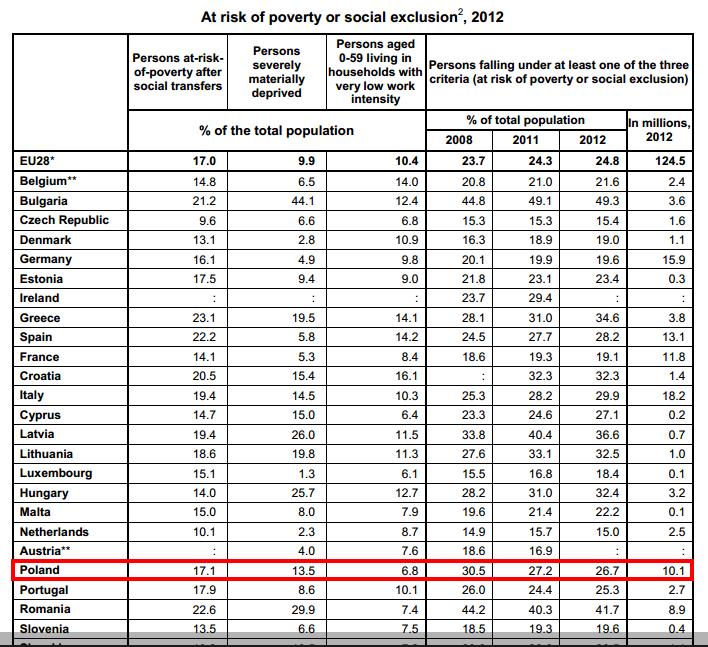eurostat ubóstwo.png