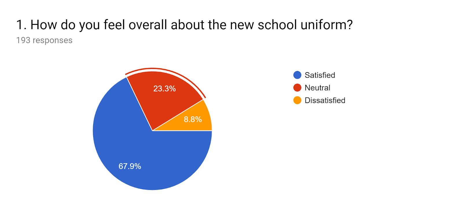 Forms response chart. Question title: 1. How do you feel overall about the new school uniform?. Number of responses: 193 responses.